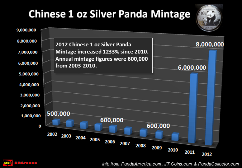 https://www.thesilvermountain.nl/img/Chinese-1-oz-Silver-Panda-Mintage.png