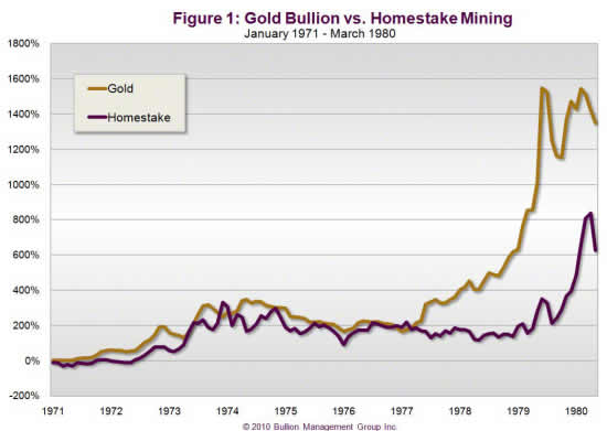 https://www.thesilvermountain.nl/img/goud-vs-homestake-mining.jpg