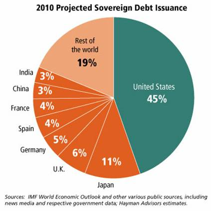 https://www.thesilvermountain.nl/img/sovereign-debt-isuance.jpg