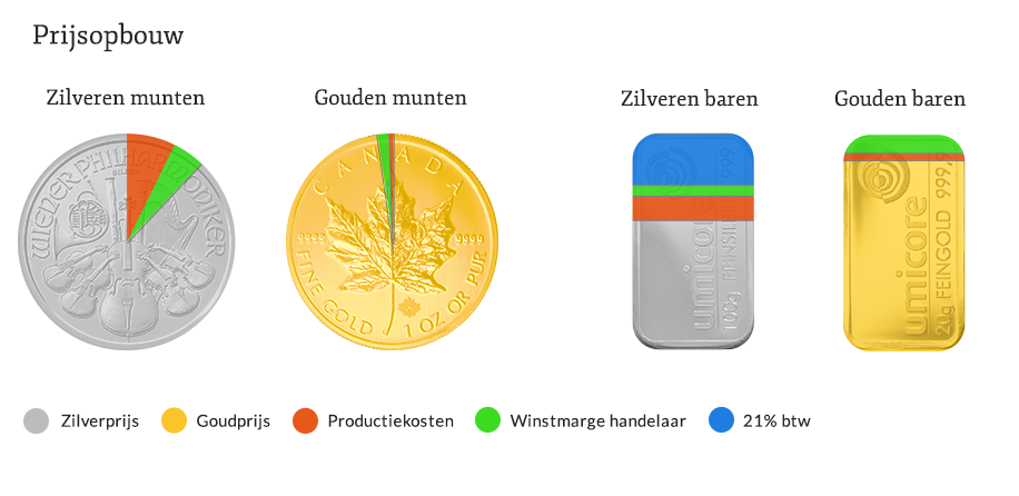 https://www.thesilvermountain.nl/media/wysiwyg/prijsopbouw-zilver-goud_1.png